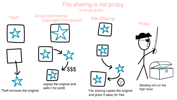 the legal and ethical ramifications of internet piracy 12 chapter 12: the ethical and legal implications of information systems  the  provision does require the online service provider to take action when they are.